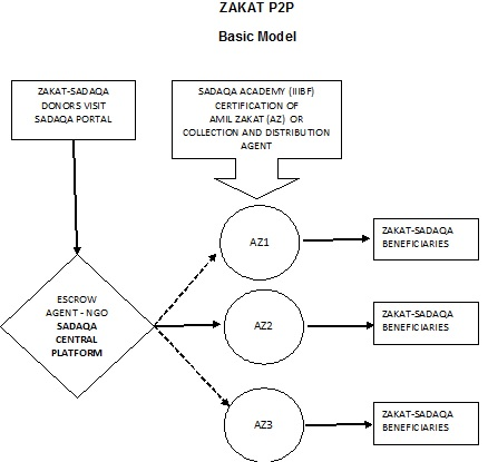 A crowd funding platform for managing zakat and sadaqa the key stakeholders will include i sadaqa foundation ii sadaqa academy and iii sadaqa professionals or amil zakat that may perhaps include both ccuart Image collections